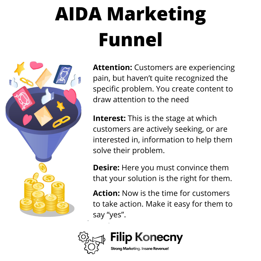 AIDA marketing funnel infographic