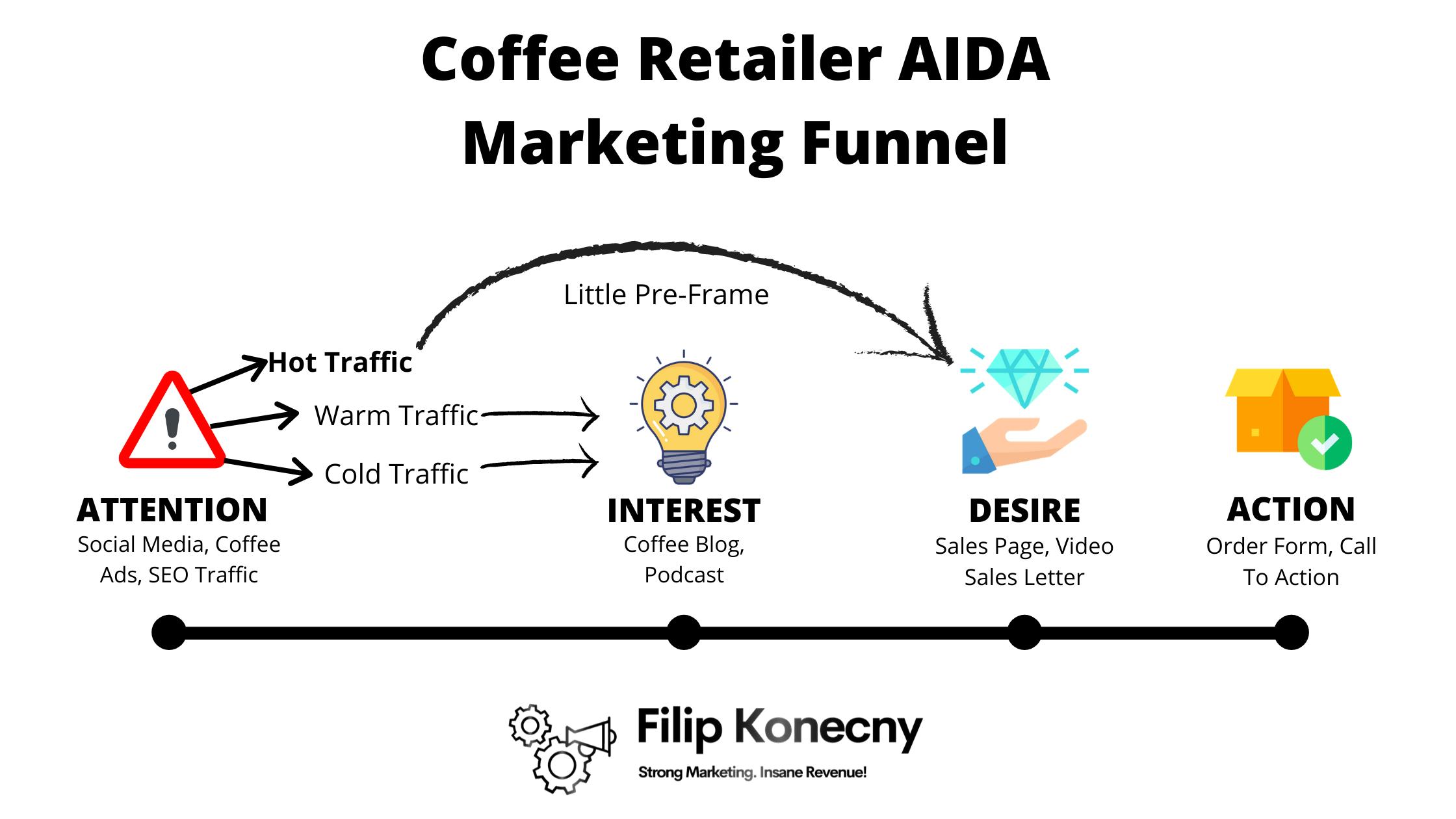 Aida marketing funnel example.