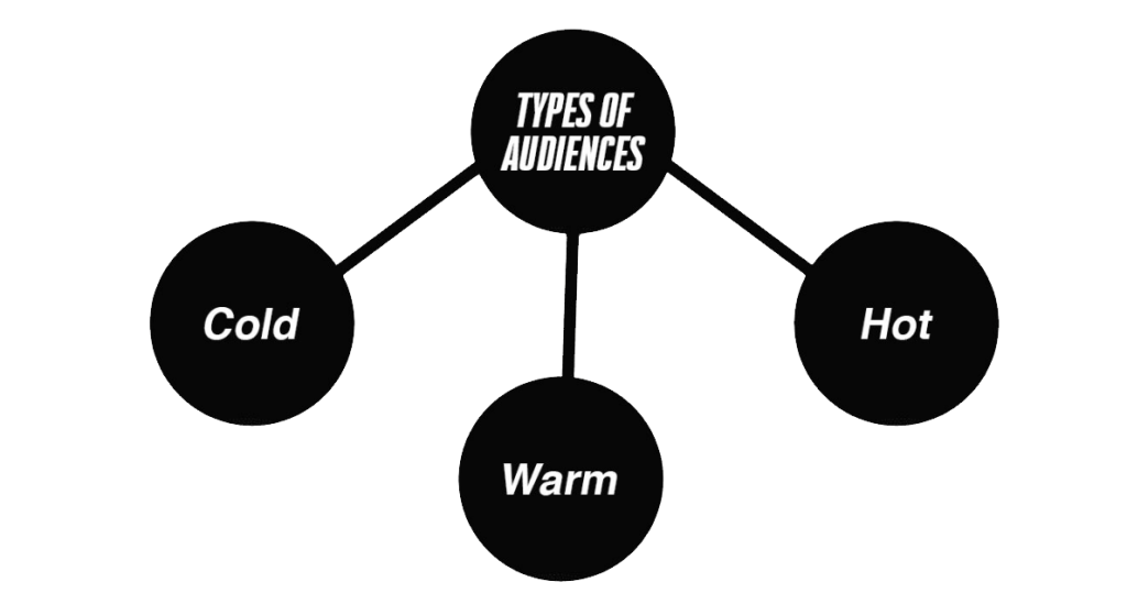 types of audiences infographic