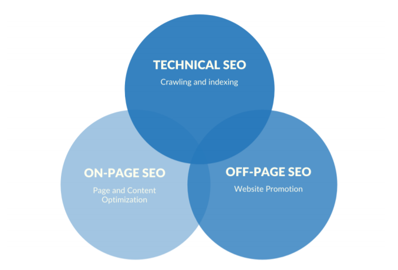 three types of SEO