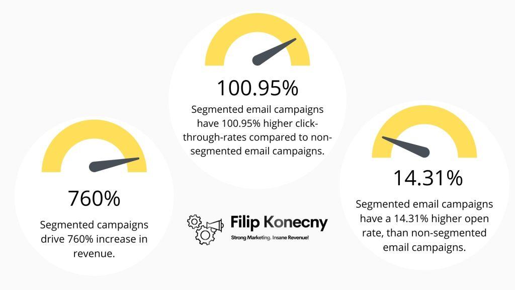 Segmentation statistics