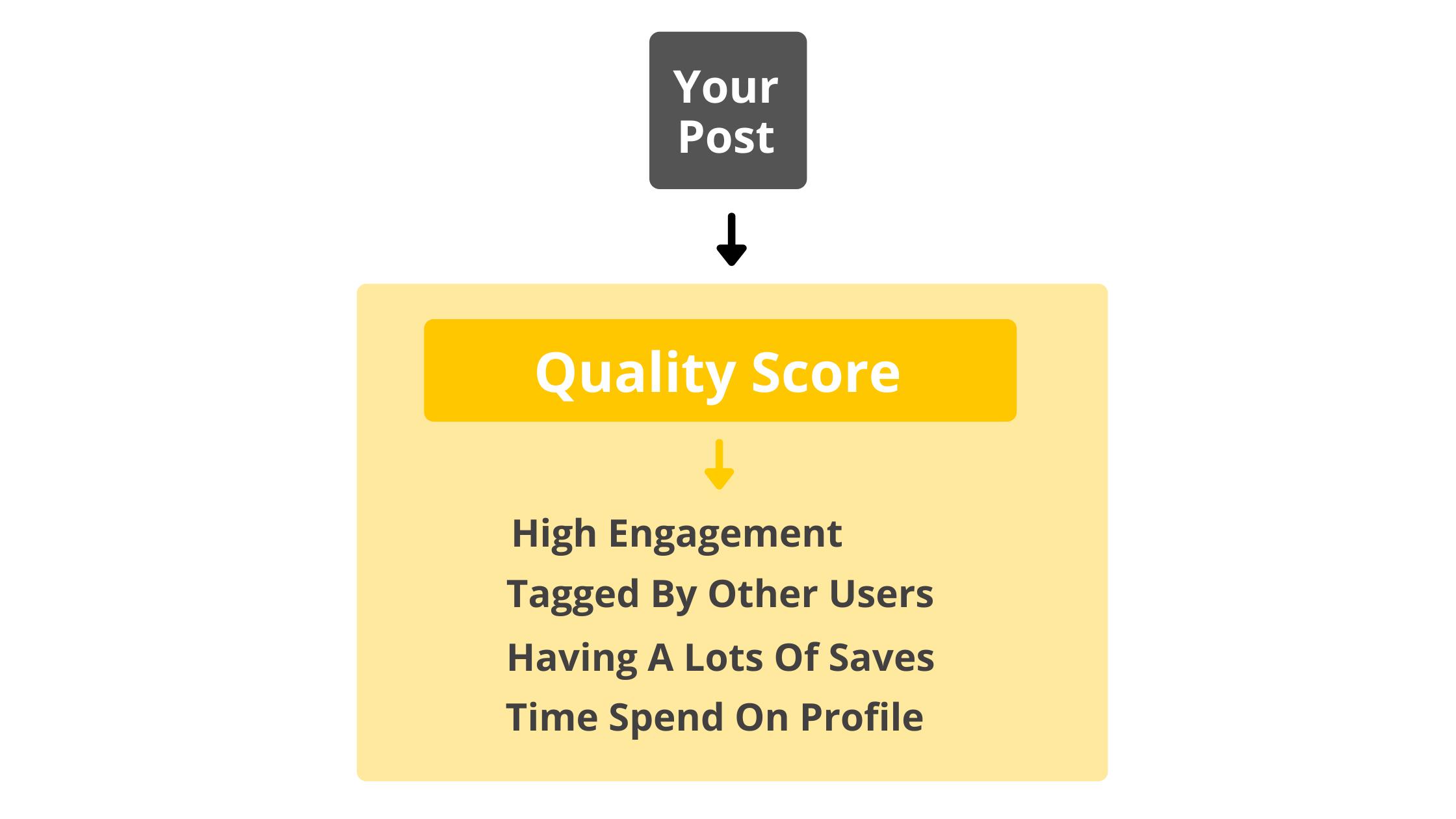 Instagram quality score