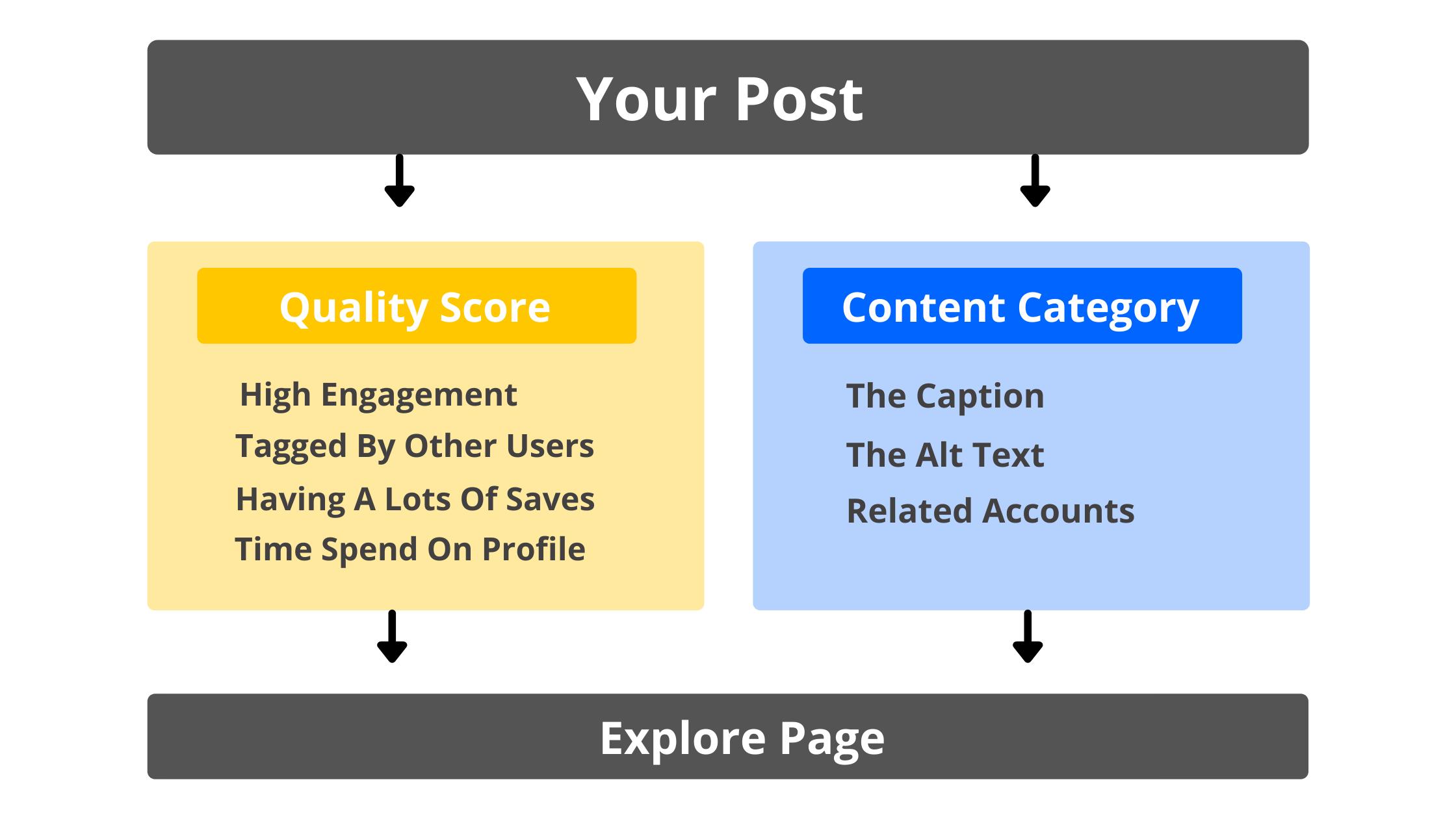 the explore page algorithm