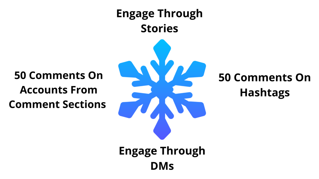Cold Instagram audience engagement routine