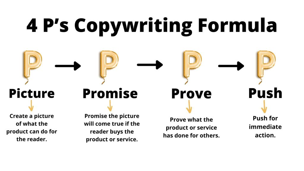 4 P's copywriting formula