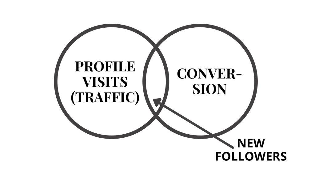 the secret instagram growth formula