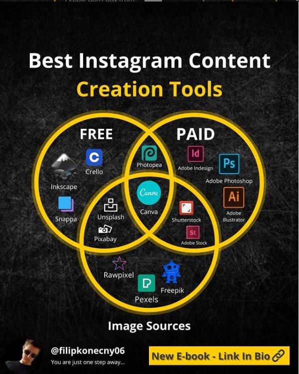 Best instagram content creation tools infographic